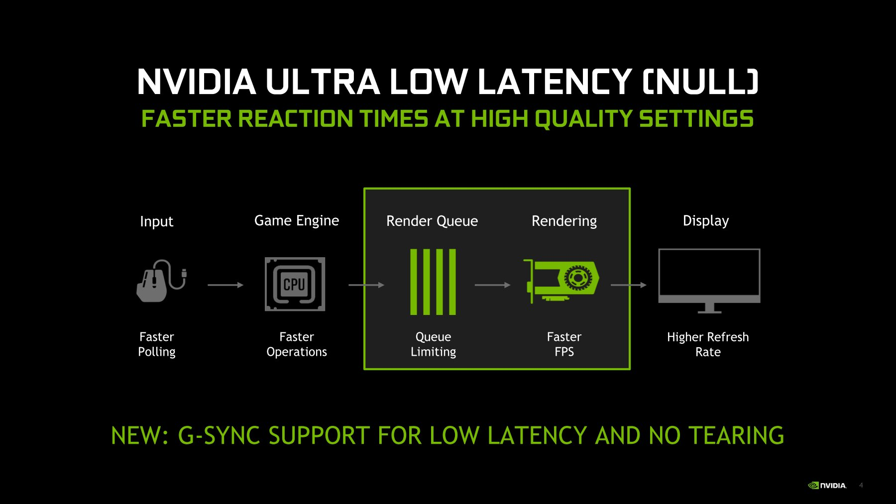 Nvidia Ultra Low Latency Mode (NULL) jetzt mit G-Sync möglich