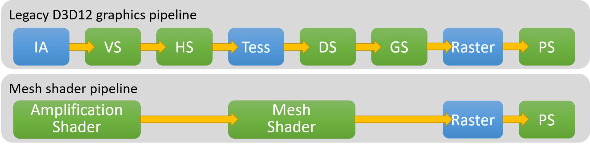 DirectX Mesh Shader und Mesh Shader Pipeline