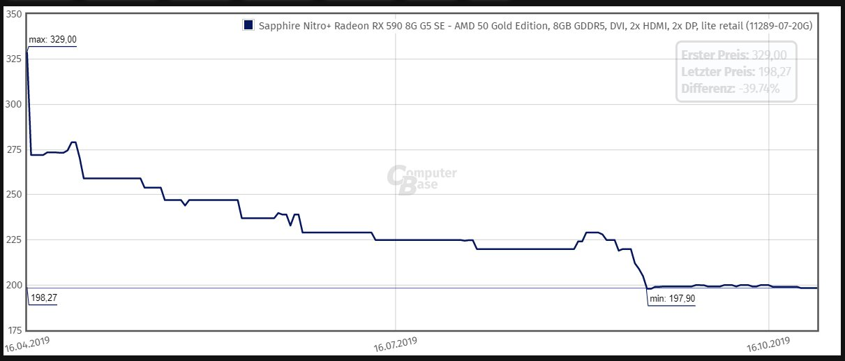 Die 200-Euro-Marke hat die RX 590 schon länger durchbrochen