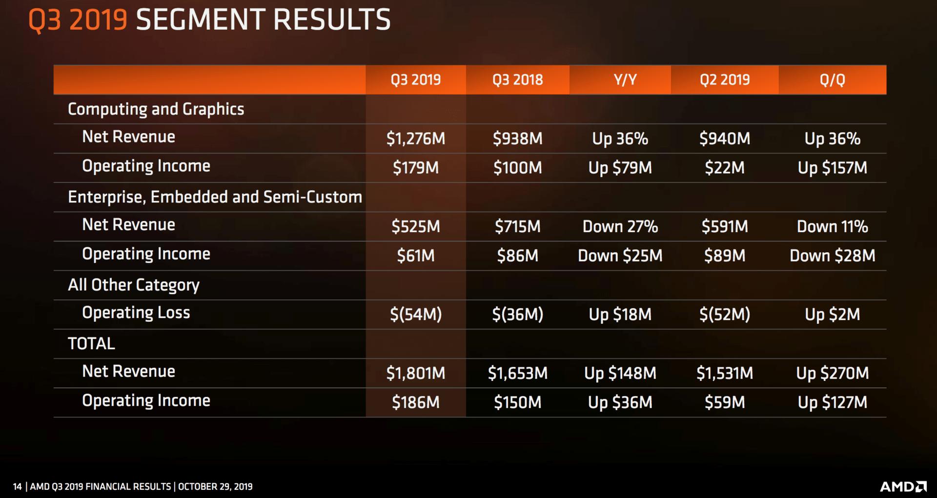 AMD-Umsatz und Gewinn nach Sparten