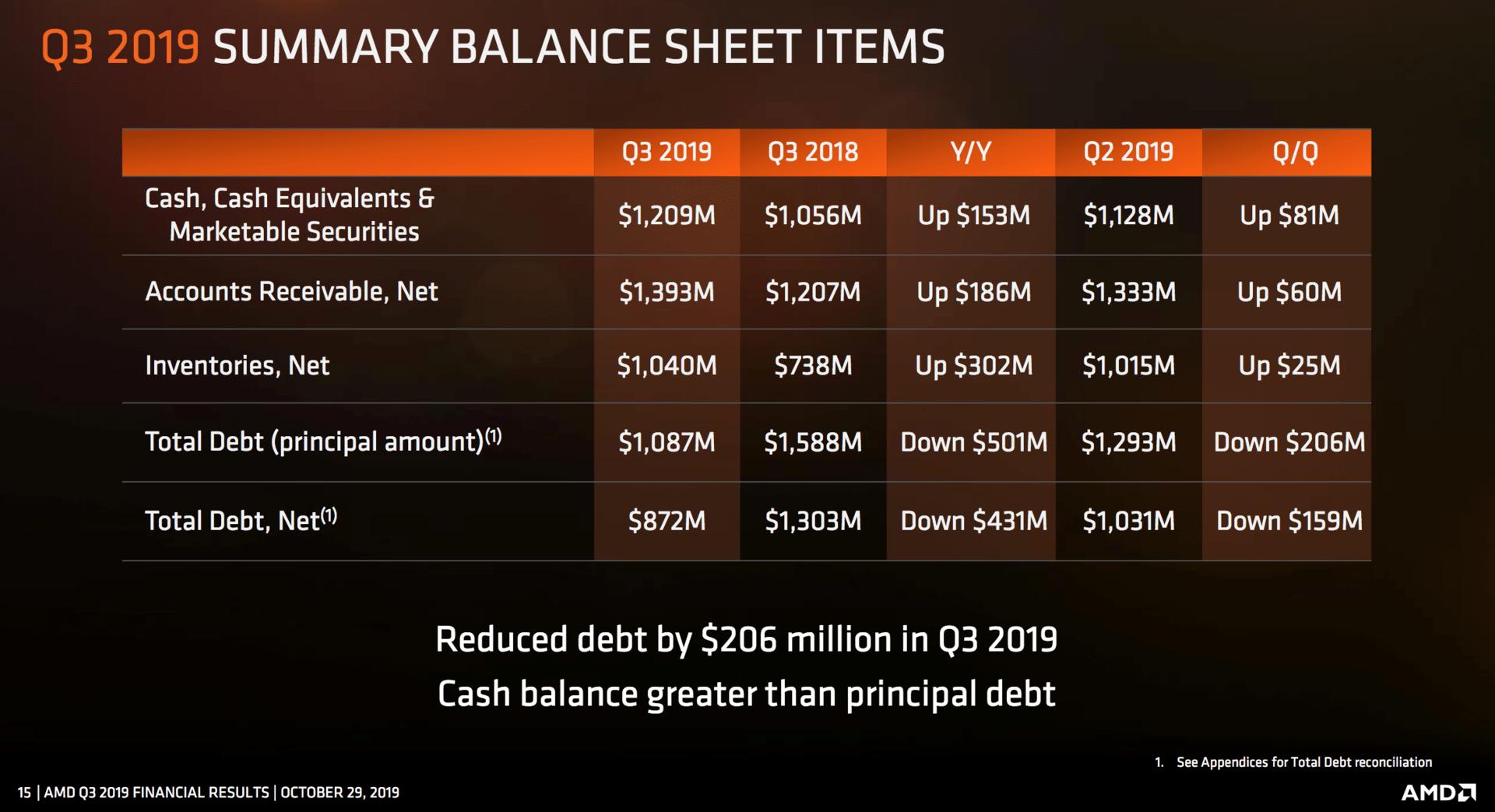 AMDs Schulden sinken stetig
