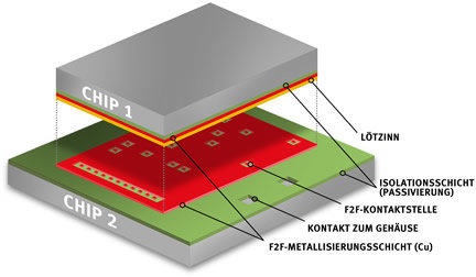 Infineon Face-to-Face-Technologie
