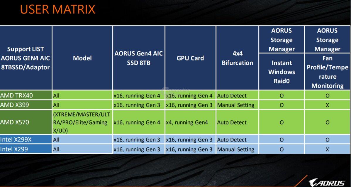 Gigabyte verrät TRX40-Mainboards