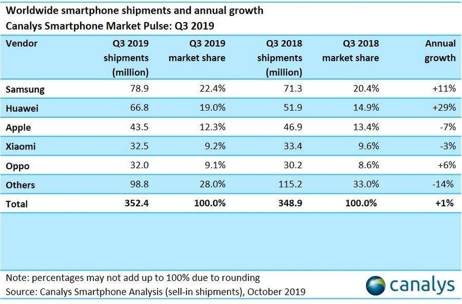 Smartphone-Absatzzahlen in Q3/2019
