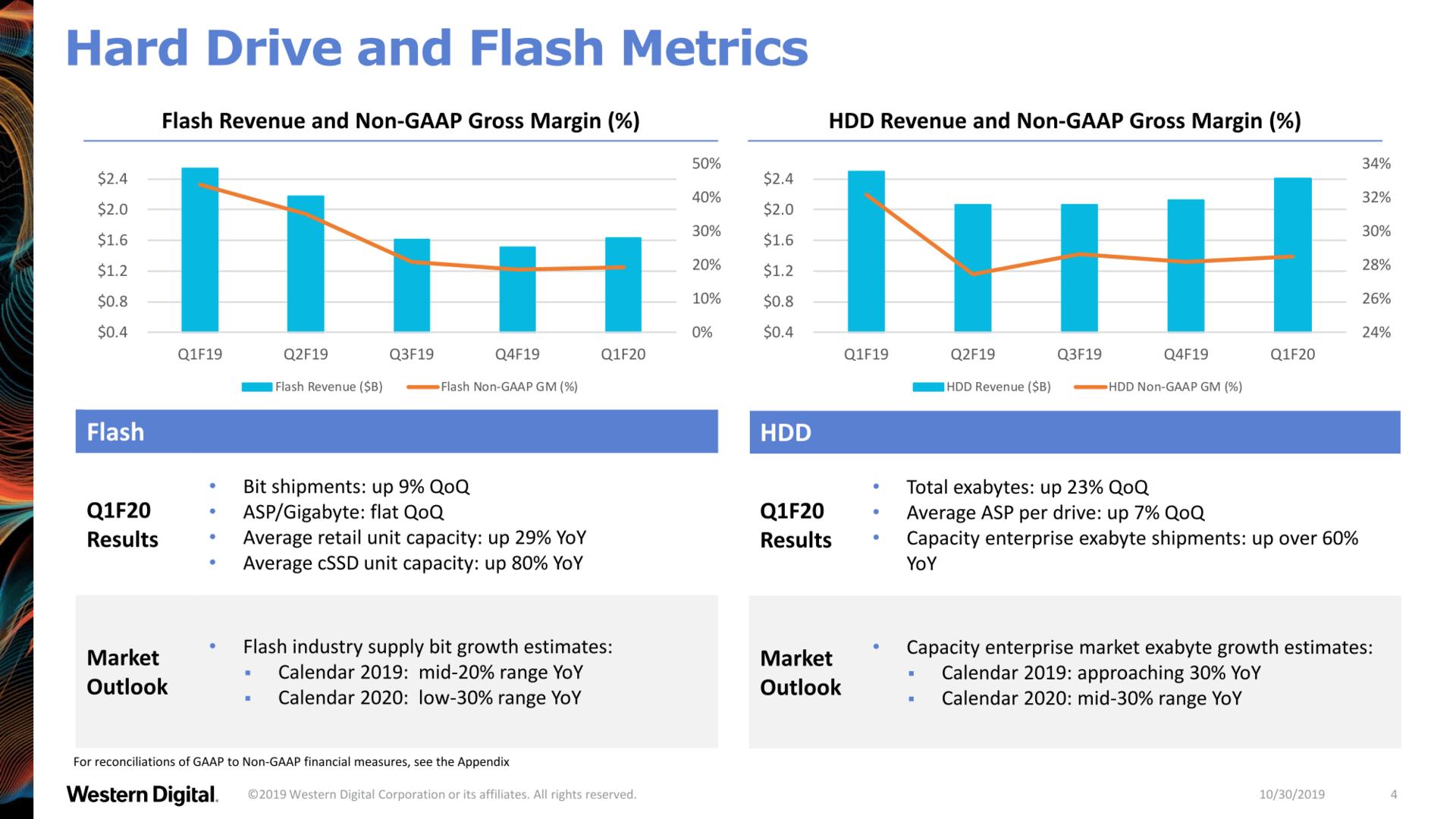 Umsatzentwicklung bei Flash und HDD