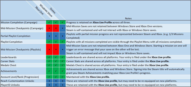 Unterschiede zwischen Steam und Windows-Store