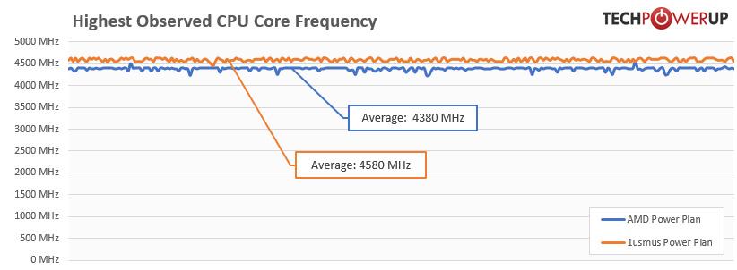 Der AMD Ryzen 9 3900X taktete mit dem neuen Energiesparplan im Durchschnitt 200 MHz höher