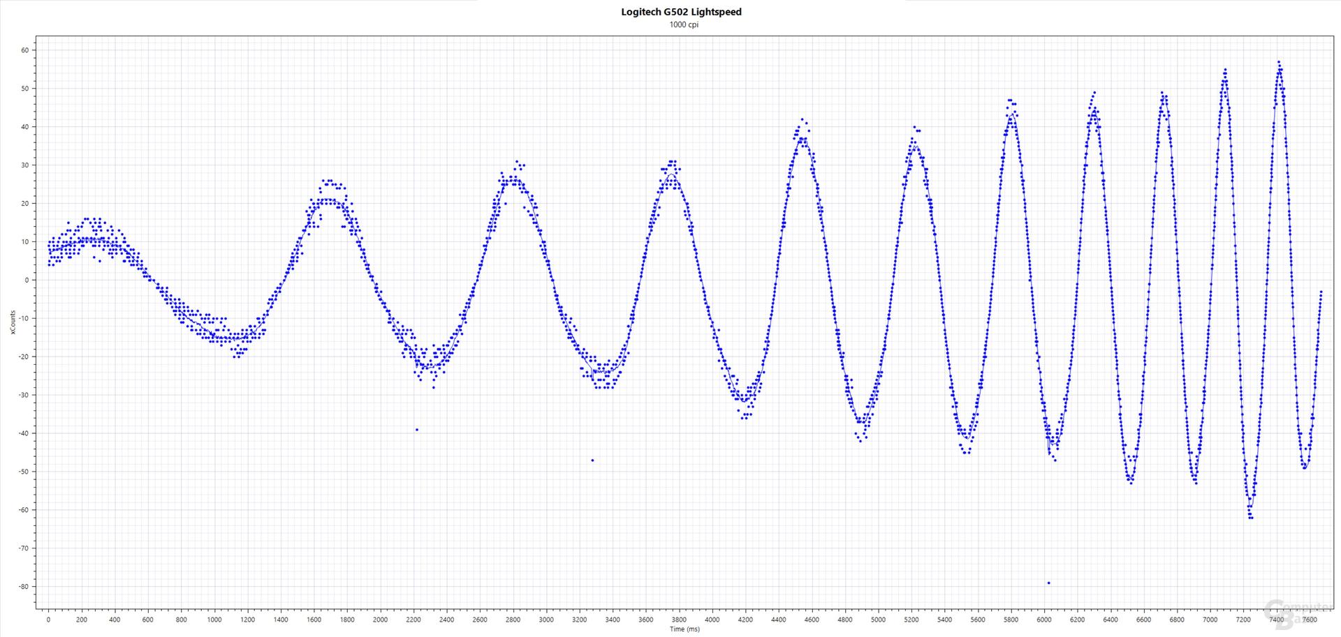 Logitech G502 Lightspeed (Logitech Hero 16K, 1.000 dpi, 1.000 Hertz per 2,4-GHz-Funk, Stoffmauspad)