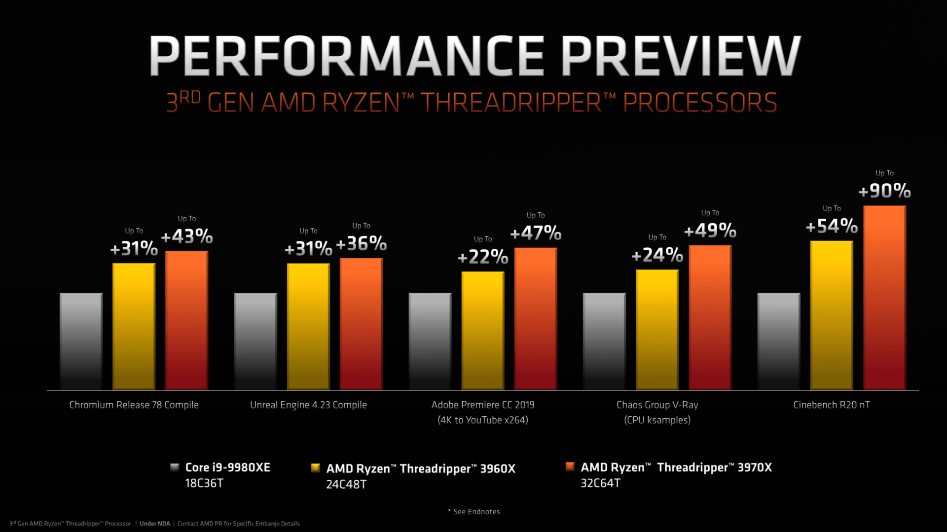 Ryzen Threadripper 3000 Performance Preview