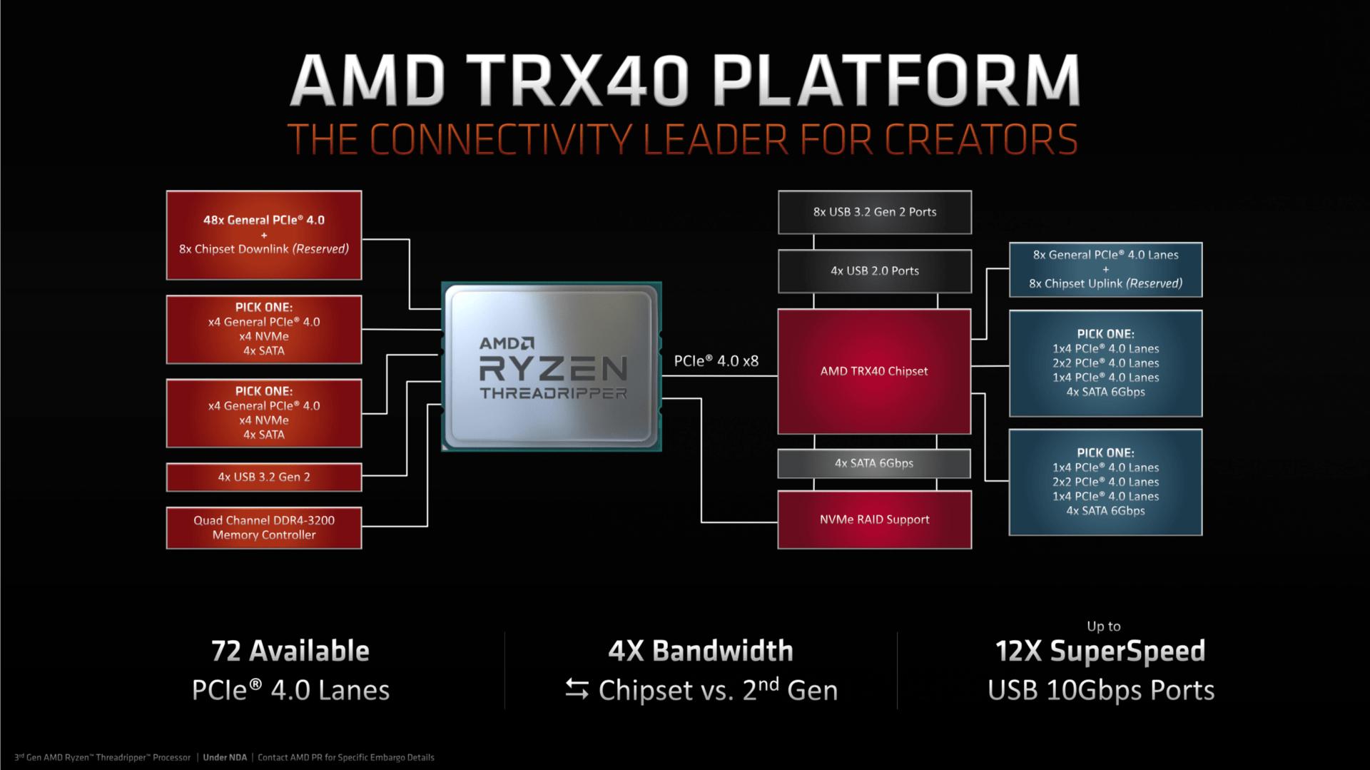 AMD-TRX40-Plattform für Ryzen Threadripper 3000