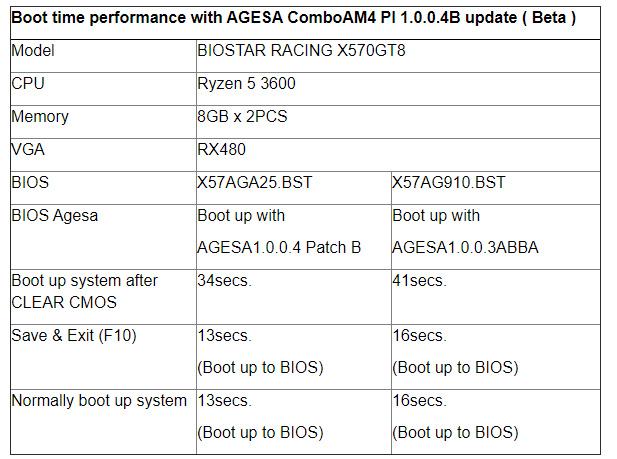 AGESA ComboAM4 PI 1.0.0.4 Patch B reduziert die Bootzeiten