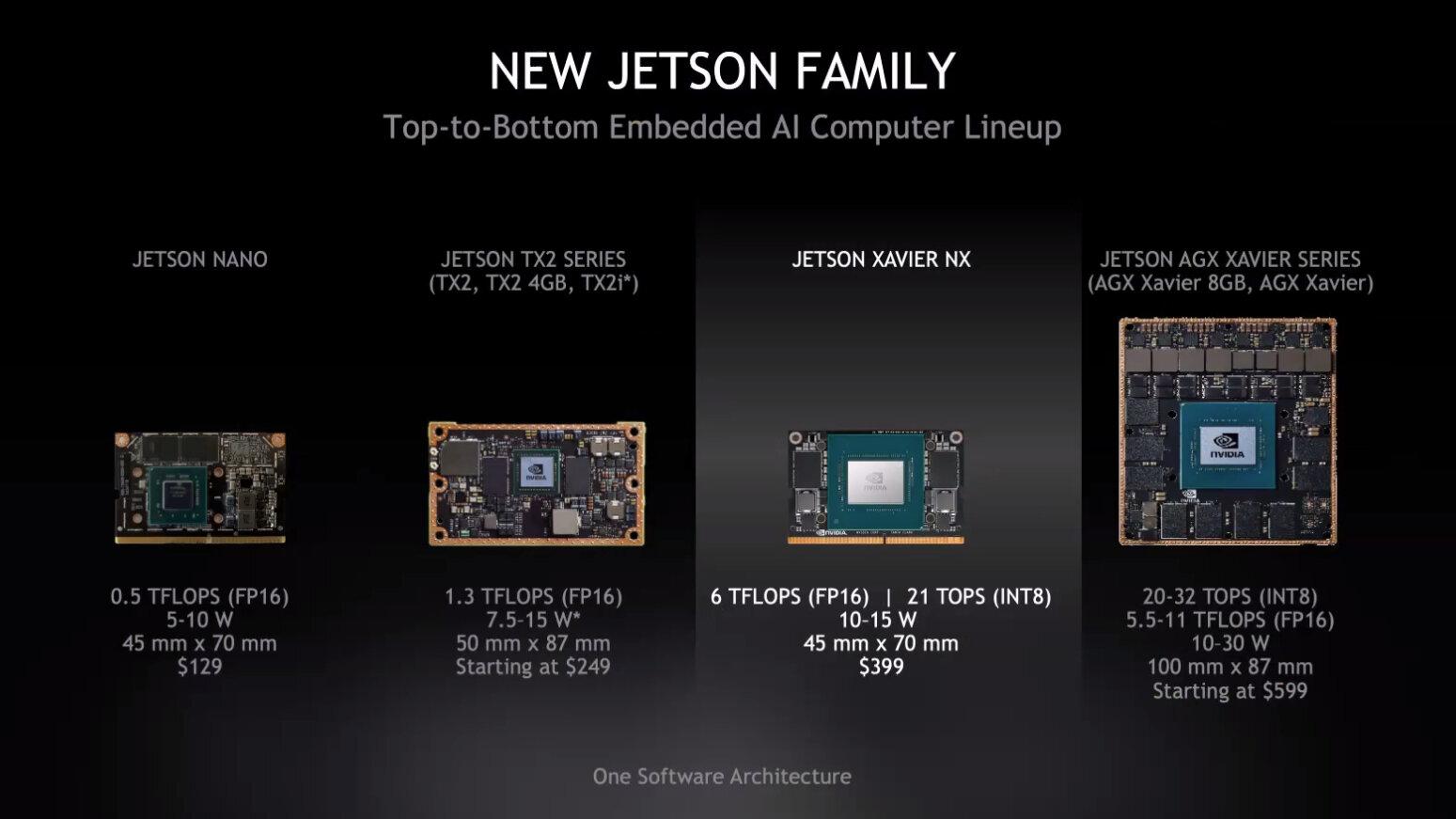 Nvidias Jetson-Familie mit neuem Jetson Xavier NX