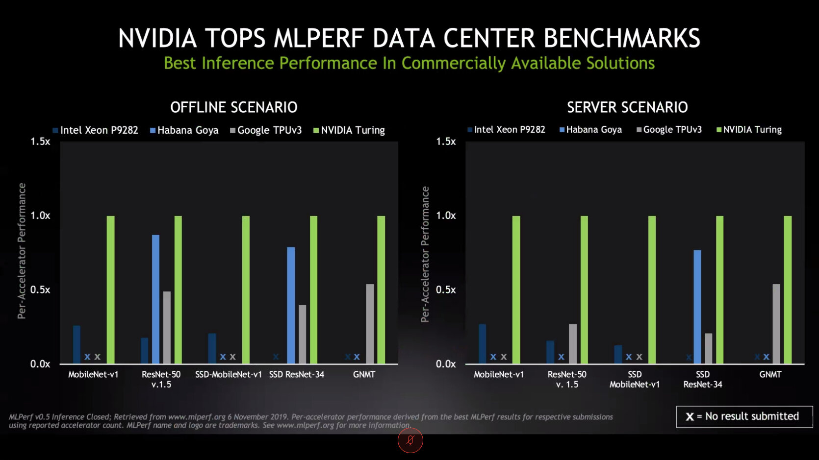 Nvidia im MLPerf-Benchmark