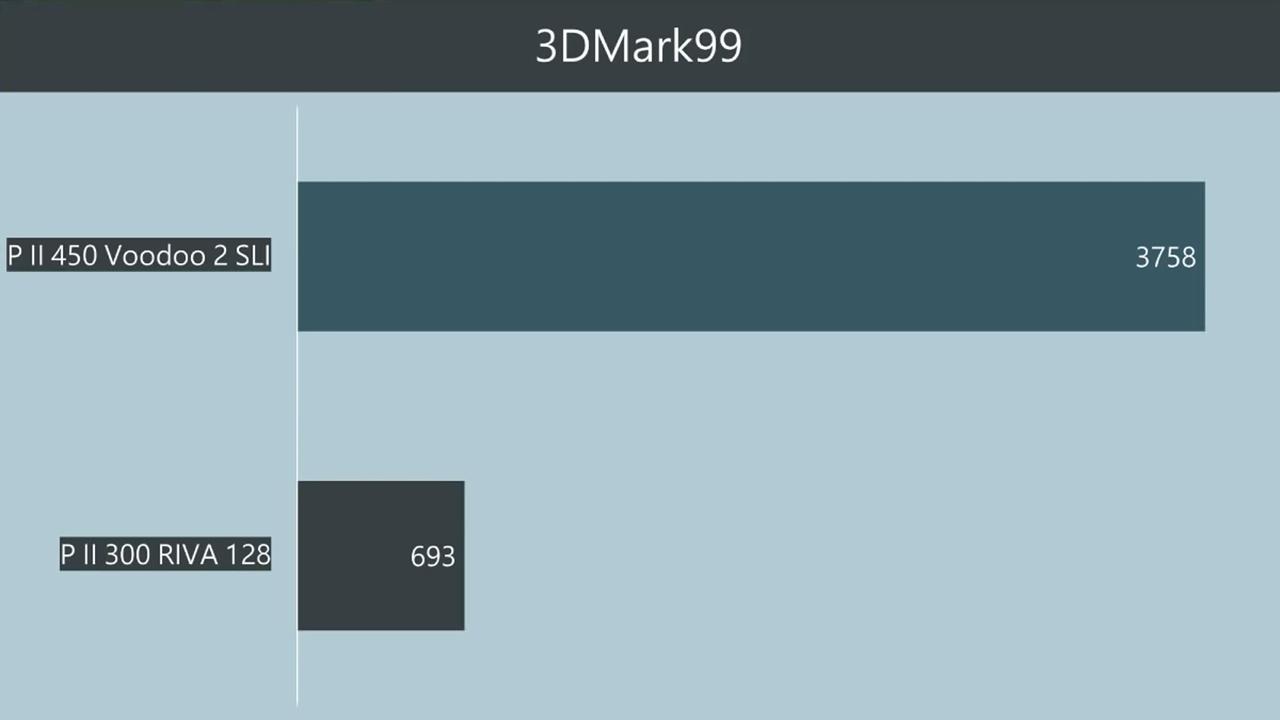 3DMark99