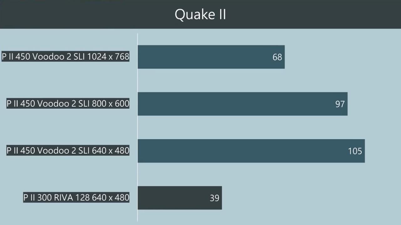 QuakeII