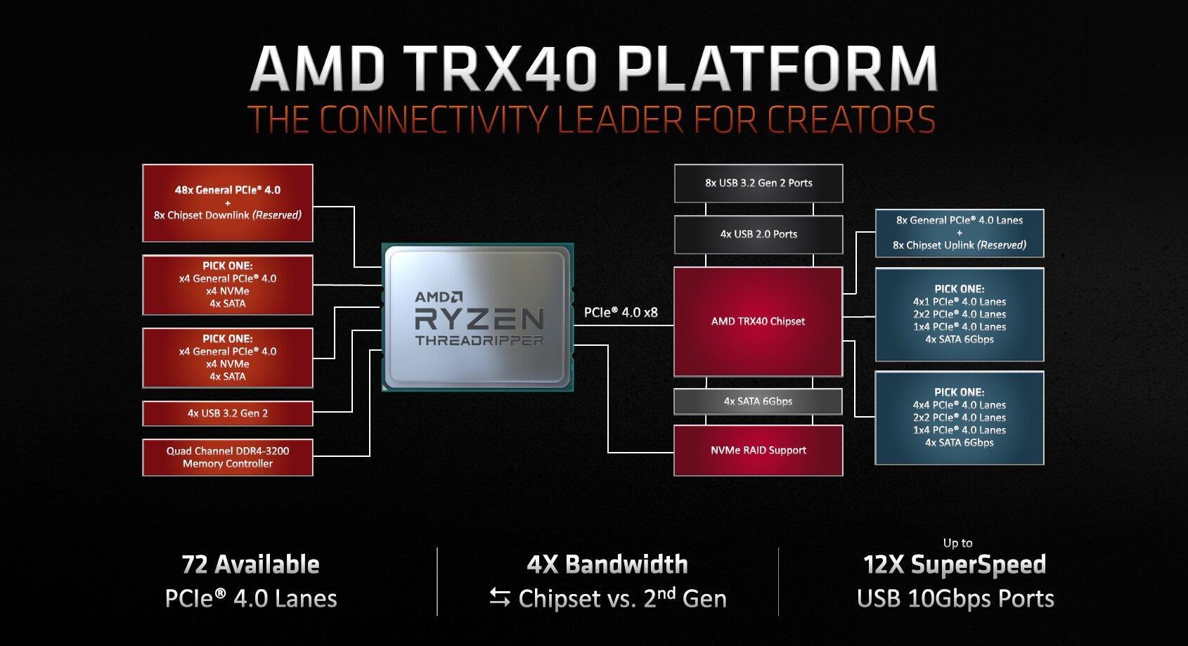 Platform Diagram für AMD TRX40