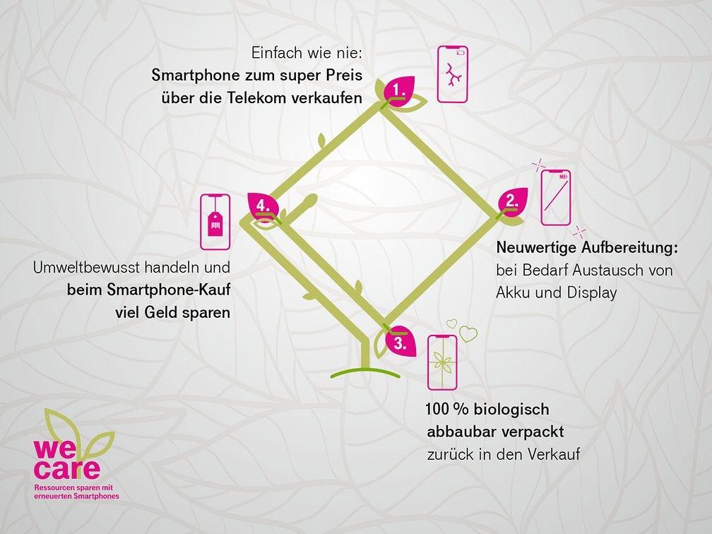 """Mit """"we care"""" und dem nachhaltigen Smartphone-Kreislauf will die Deutsche Telekom Ressourcen sparen"""