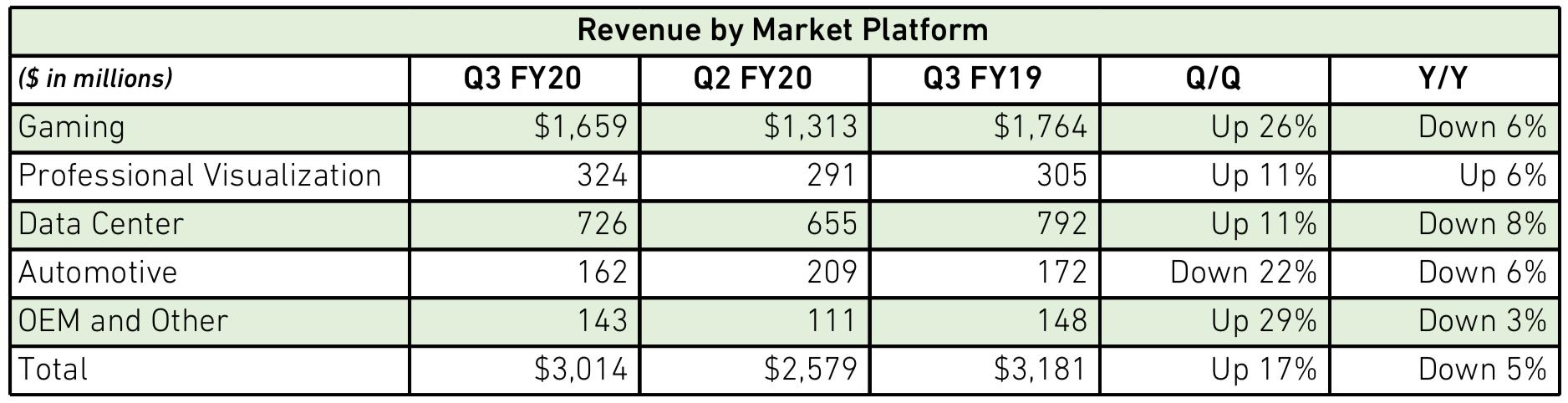 Nvidias Umsatz nach Marktsegmenten