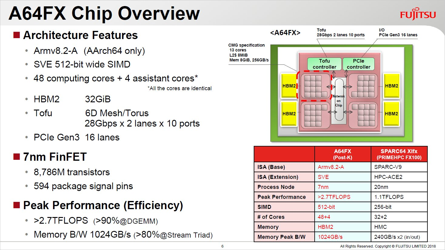 "A64FX-Prozessor des Supercomputers ""Fugaku"""