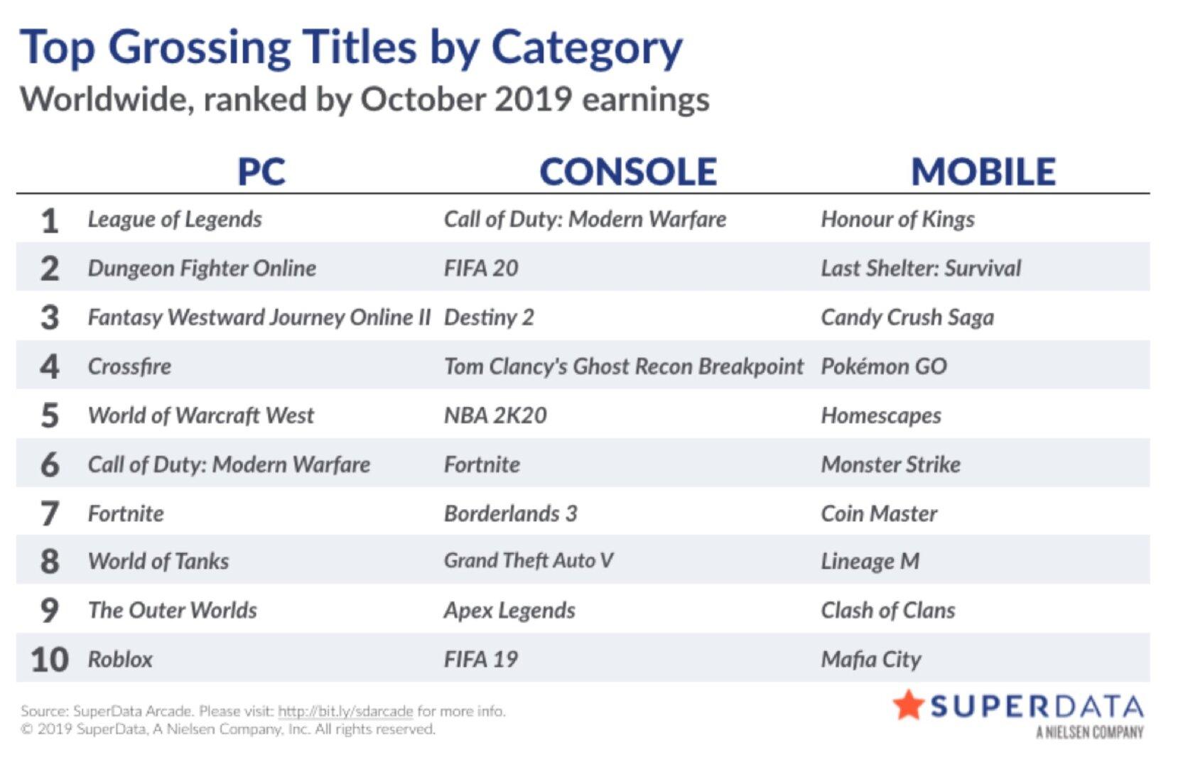 Liste der digital umsatzstärksten Videospiele im Oktober 2019
