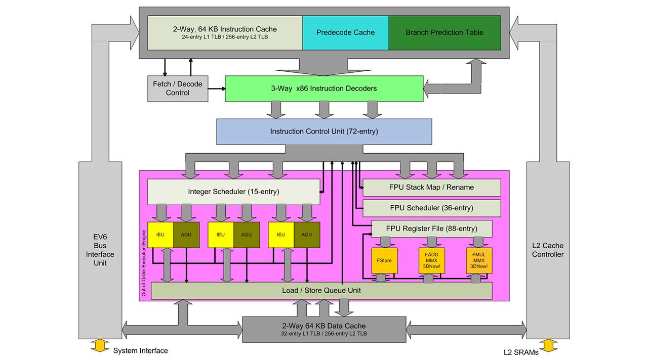 Die AMD K7-Mikroarchitektur im Detail