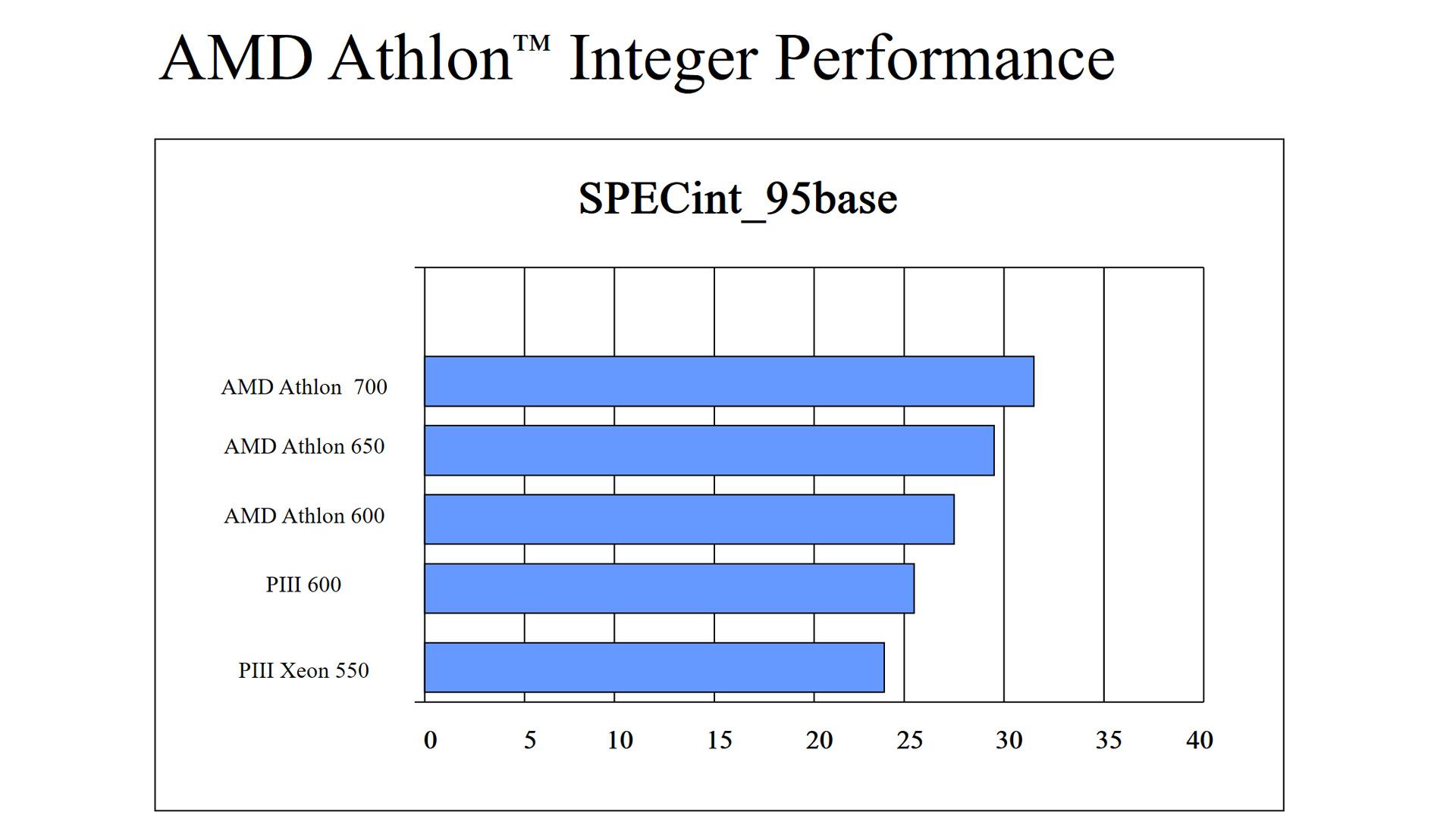 ...und Integer-Leistung als der Pentium III