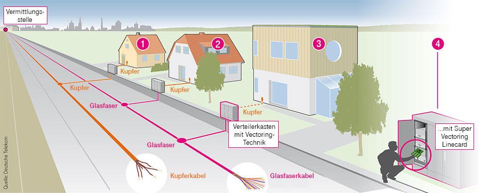 Die Anschlussvarianten der Deutschen Telekom