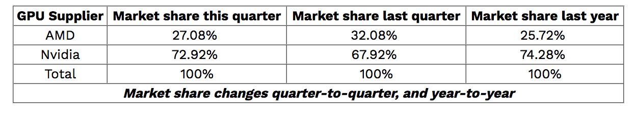 Marktanteile bei diskreten Grafikkarten in Q3/2019
