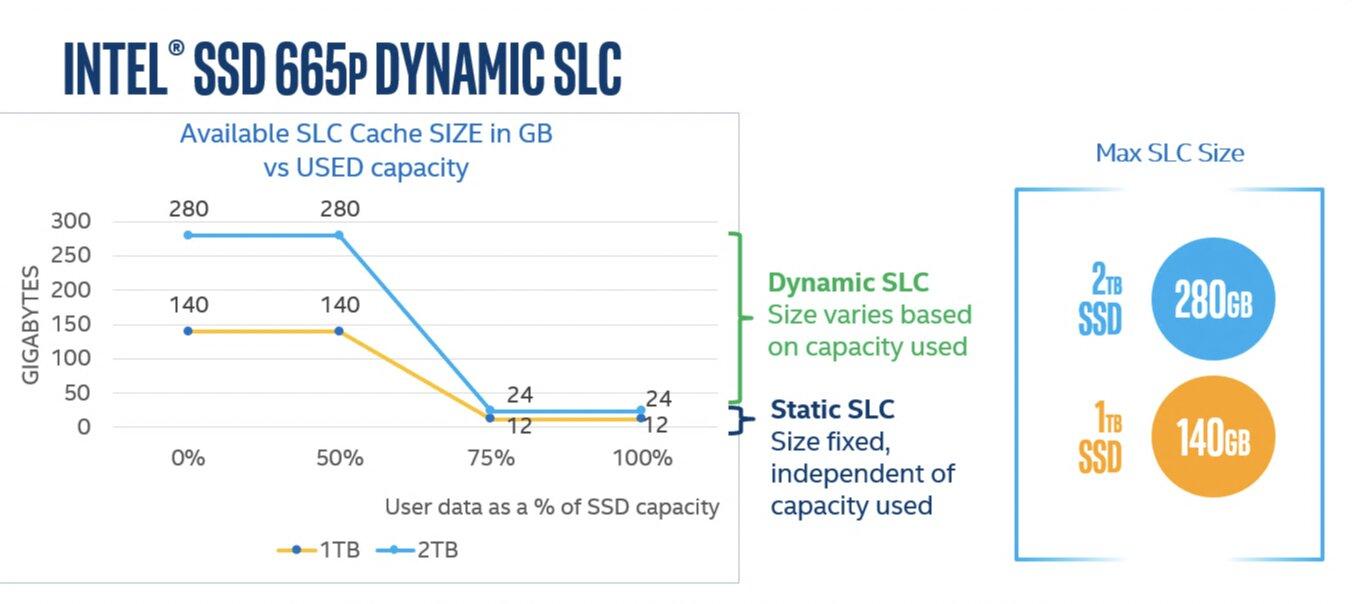 Dynamischer SLC-Cache bei der Intel SSD 665p