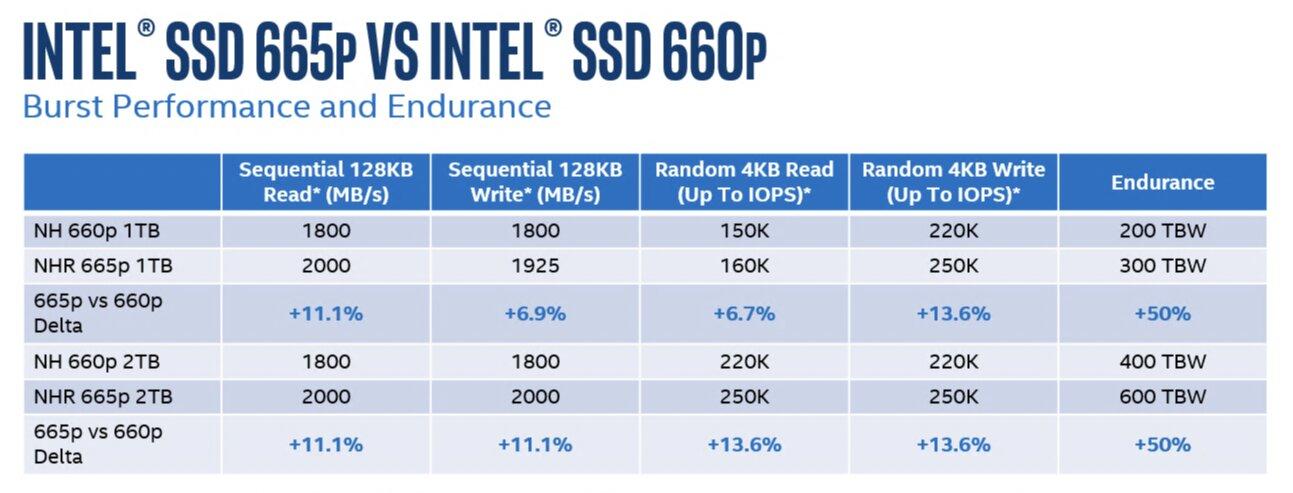 Intel SSD 665p im Vergleich mit 660p