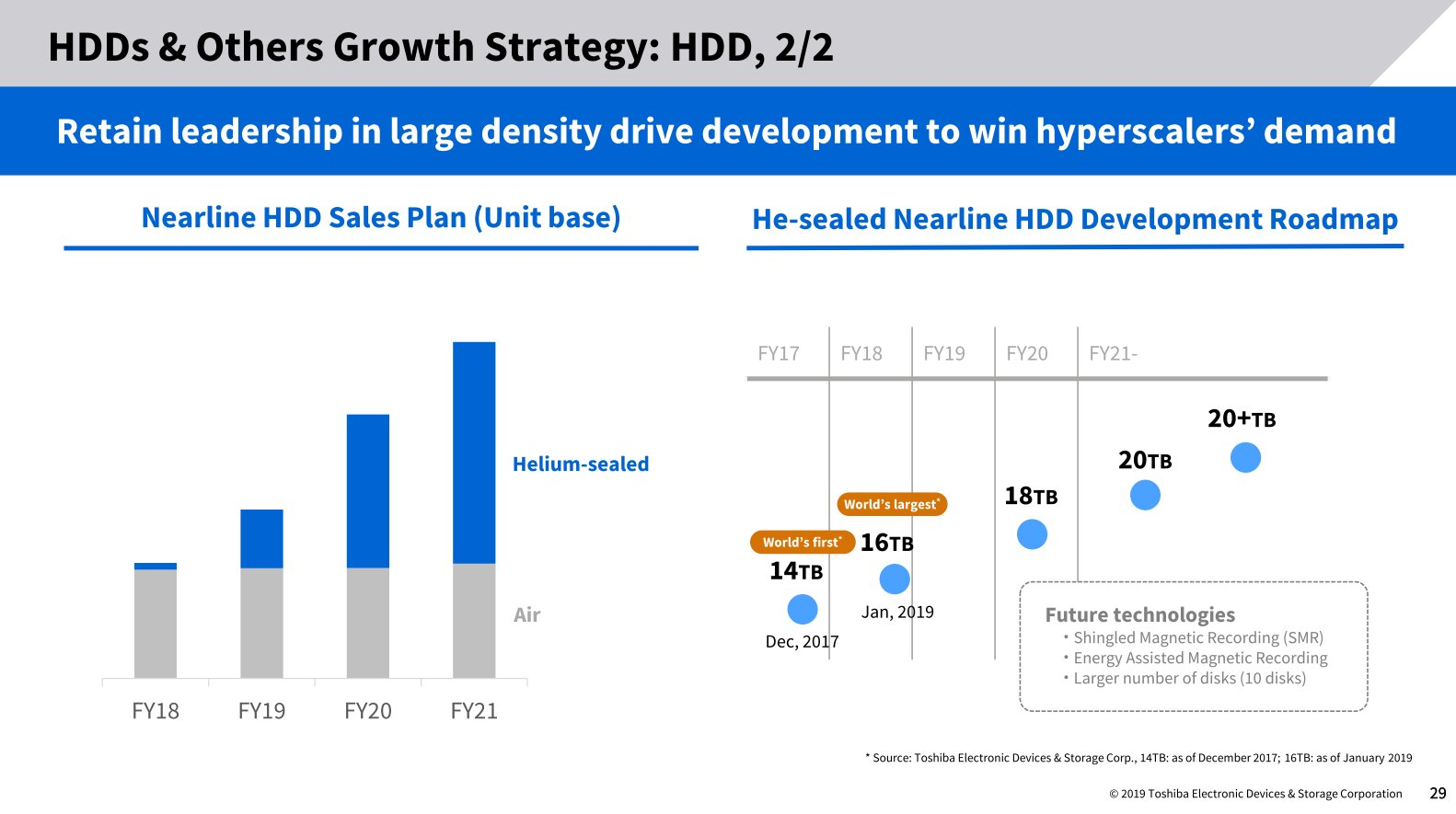 Toshibas Roadmap für Nearline-HDDs mit Helium (Stand November 2019)
