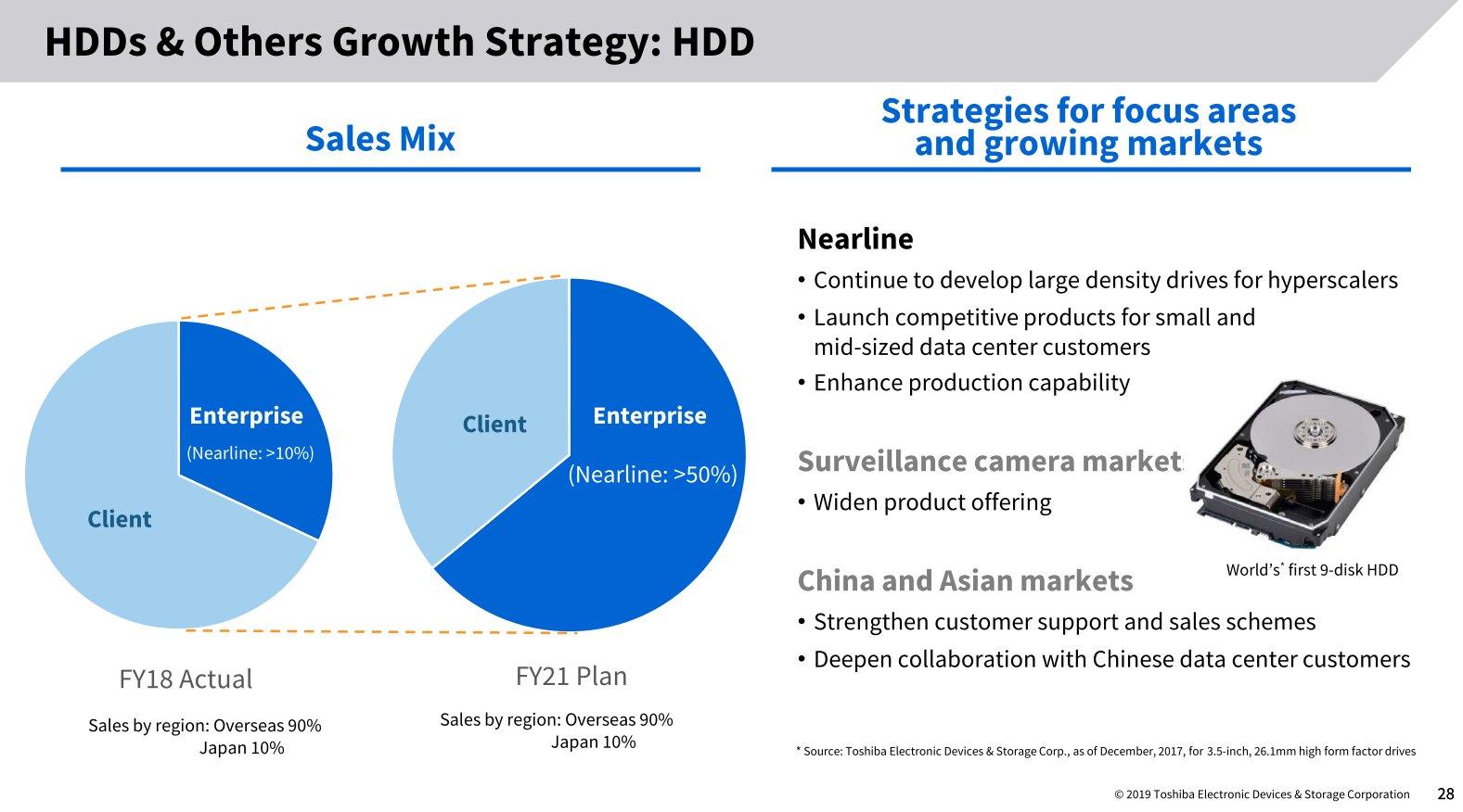 Toshiba will sich mehr auf gefragte Enterprise-HDDs konzentrieren