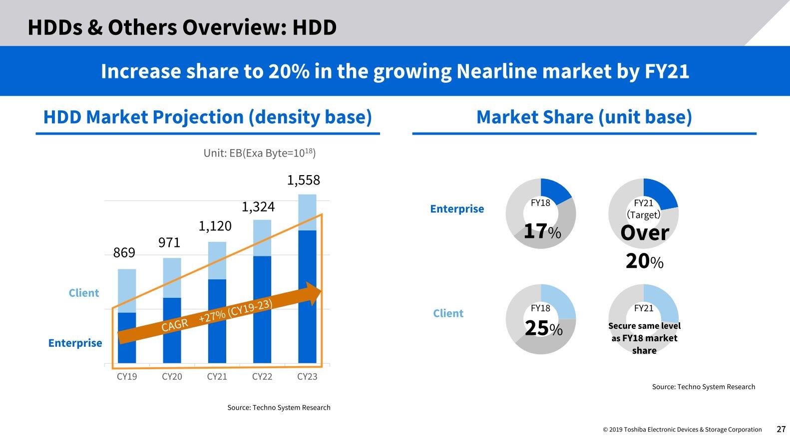 Prognosen für Wachstum bei Enterprise-HDDs