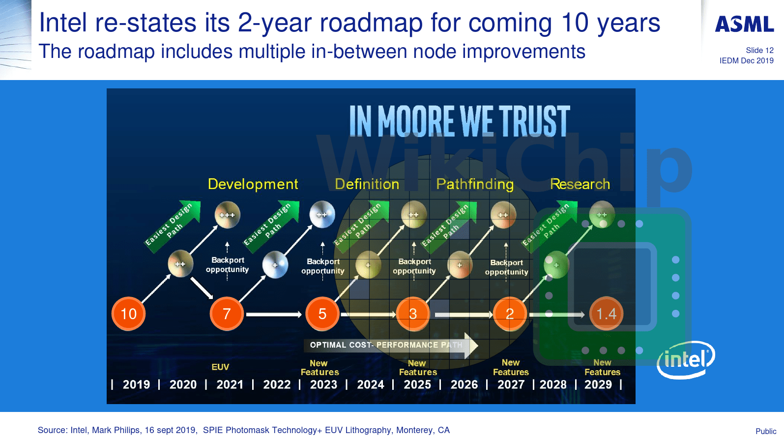 Intel Process Roadmap laut ASML