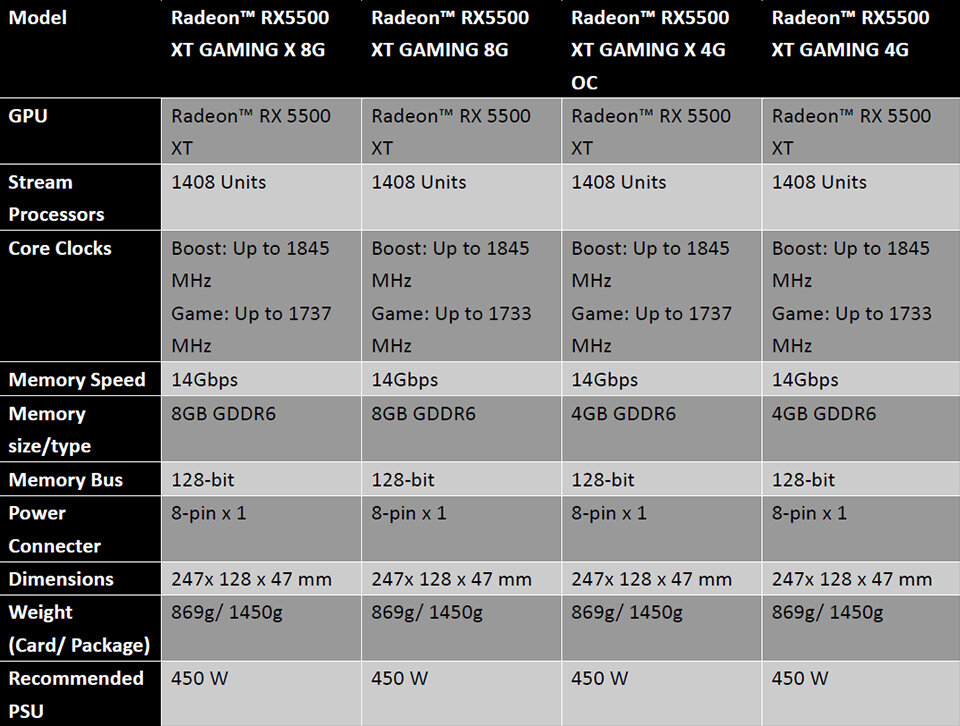 MSI Radeon RX 5500 XT Gaming – Spezifikationen