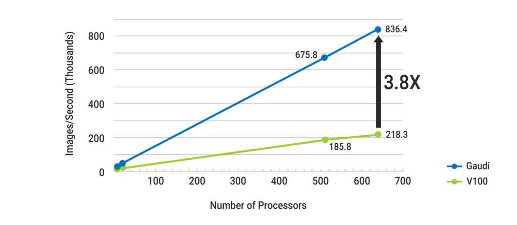 ResNet-50 Training Throughput at Scale