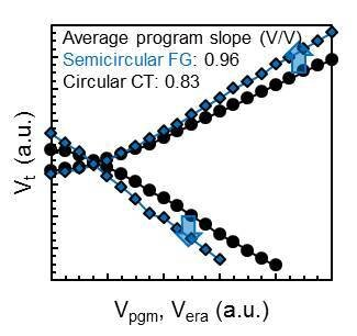 Halbrunde FG-Zellen vergrößern Programmierfenster