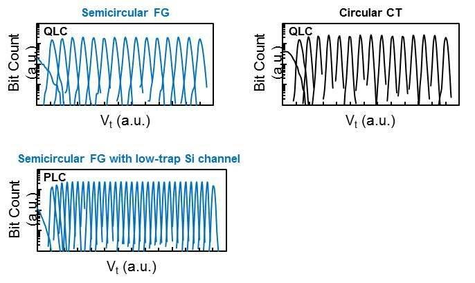 Neue Zellstruktur ein Kandidat für PLC mit 5 Bit
