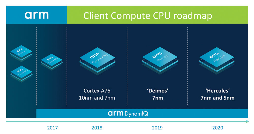 CPU-Roadmap bis 2020