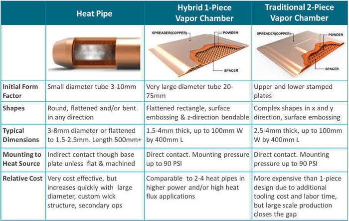 Vergleich aktueller Notebook-Kühlungen mit Heatpipe und Vapor-Chamber