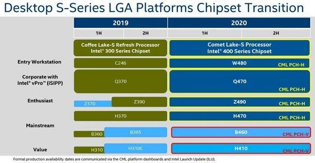 Zwei grundlegende Chipsätze für viele Varianten