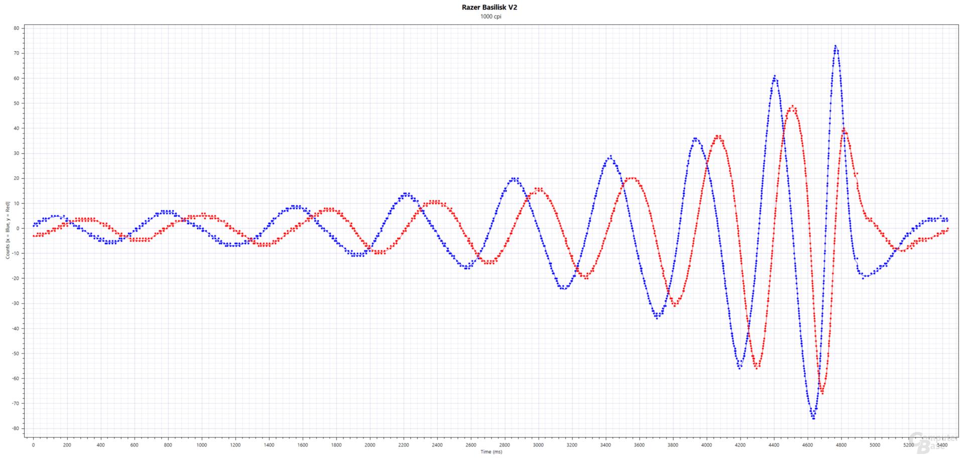Blau: xCounts(time), Rot: yCounts(time); Razer Basilisk V2 (PixArt PMW-3399, 1.000 cpi, 1.000 Hertz, Stoffmauspad)