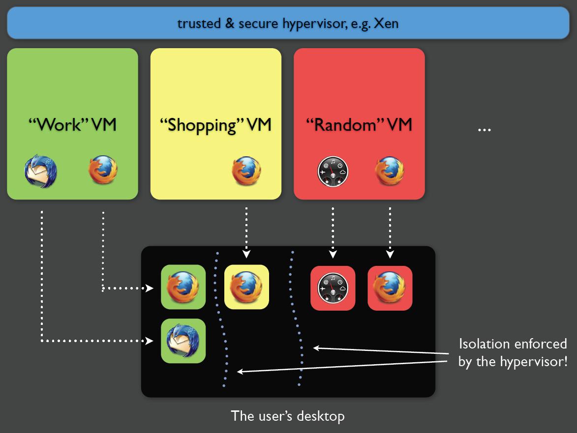 Die virtuellen Sicherheits-Domänen von Qubes OS