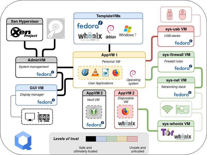 Die Architektur von Qubes OS in der Übersicht – inklusive der VMs und ihrer Vertrauensstufe