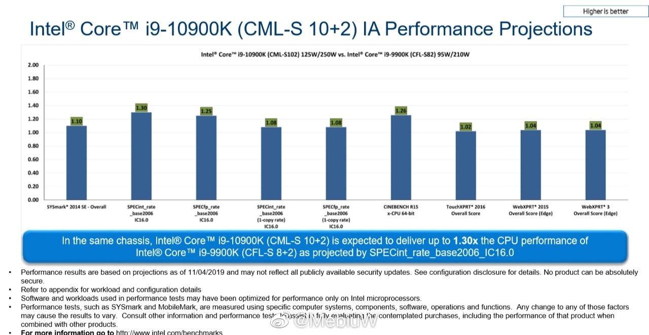Core i9-10900K vs. Core i9-9900K