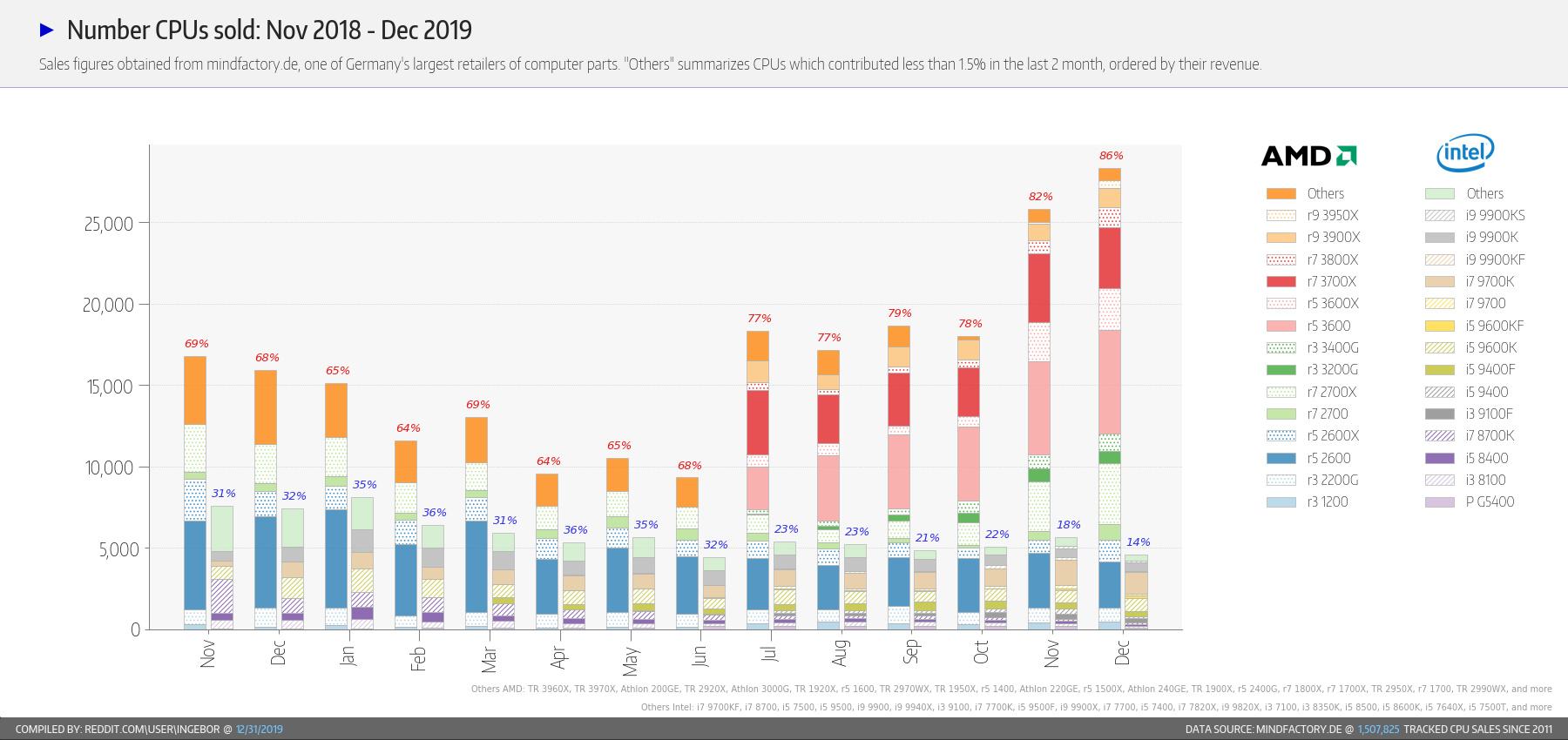 CPU-Marktanteile nach Absatz bei Mindfactory im Dezember 2019