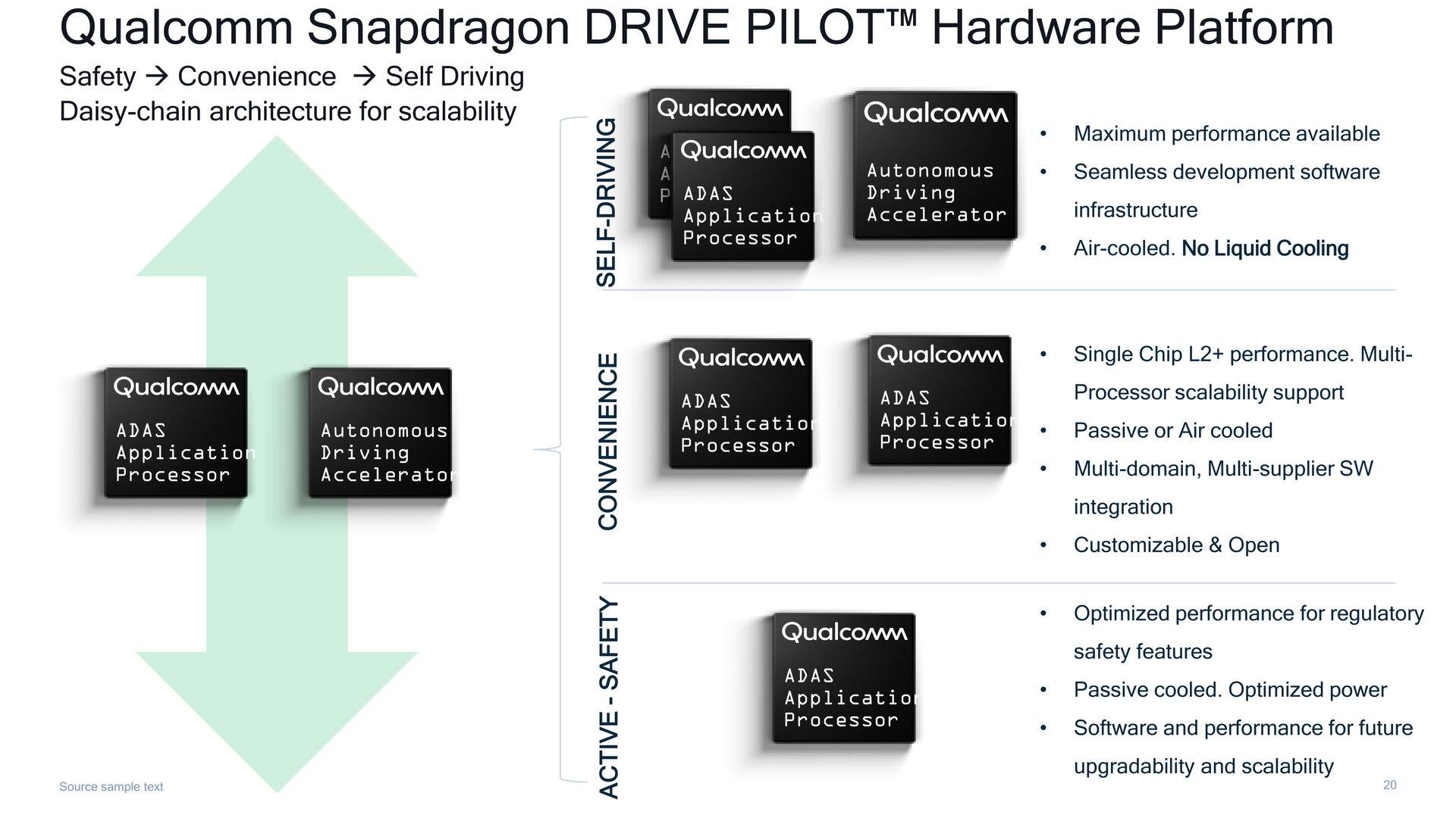 Skalierbarkeit des Snapdragon Drive Pilot