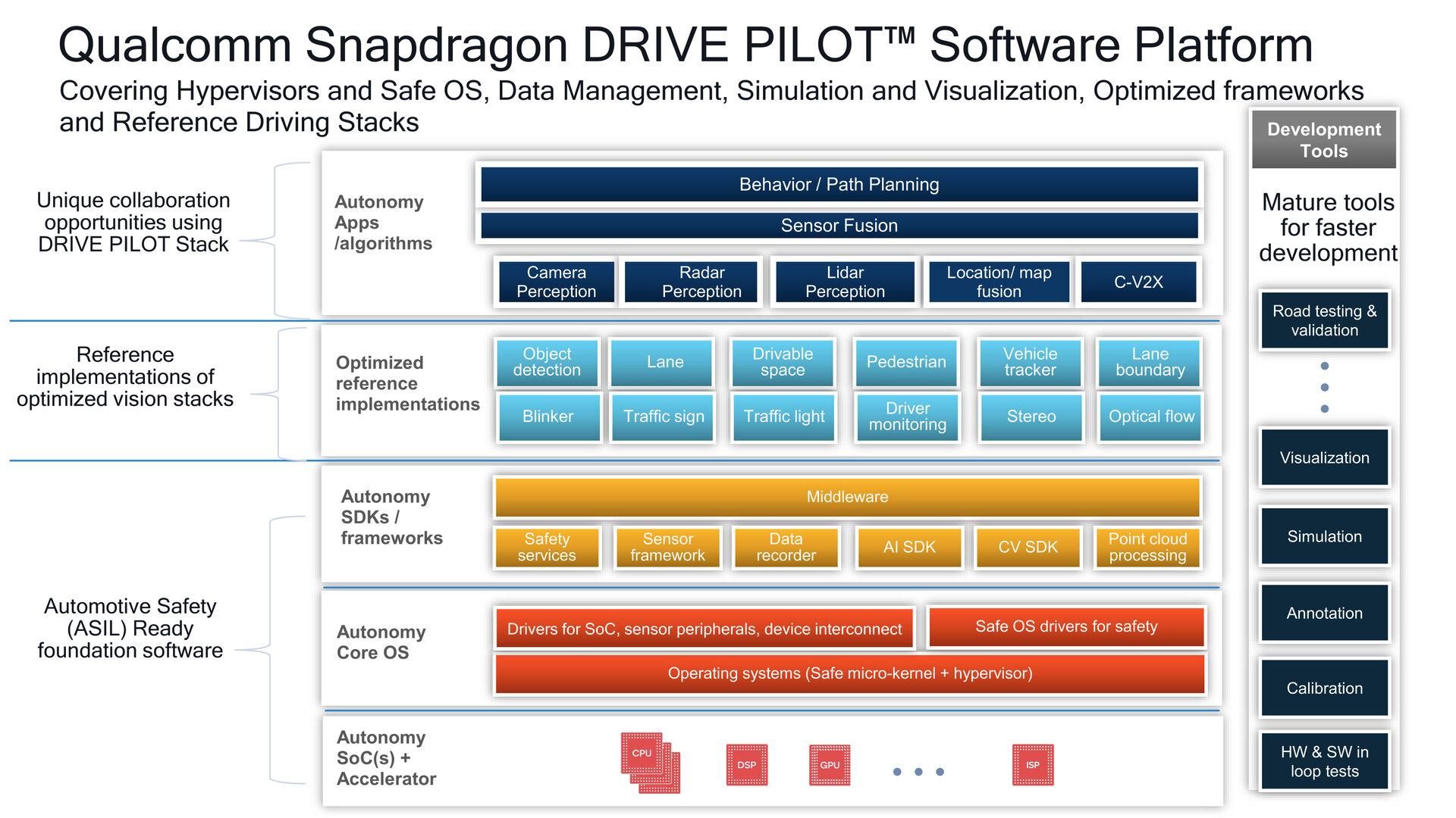 Qualcomms Software-Stack für den Snapdragon Drive Pilot