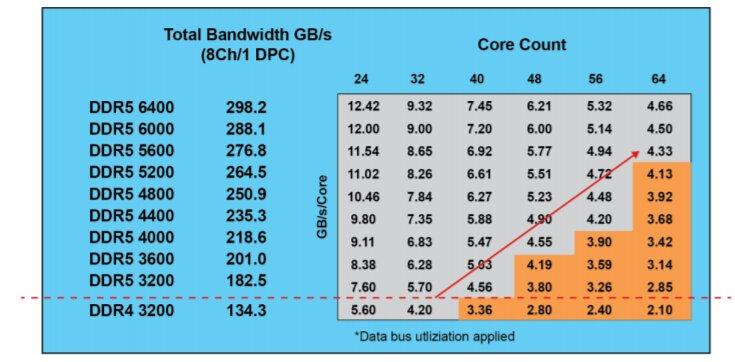 DDR5-3200 bis DDR5-6400 ist geplant