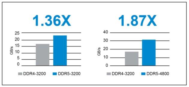 DDR5 versus DDR4 im Leistungsvergleich